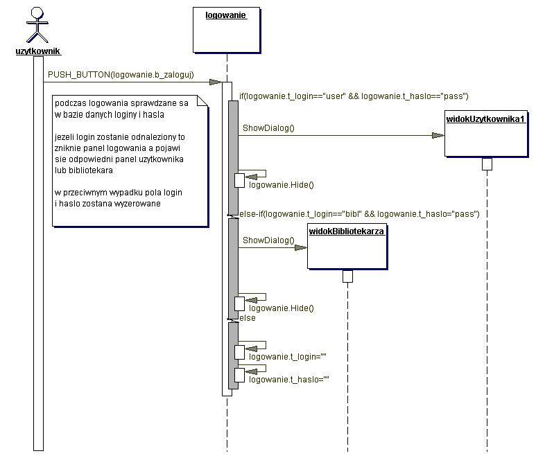 Interfejs graficzny i diagramy sekwencji w generacji prototypu e fig6g ccuart Images